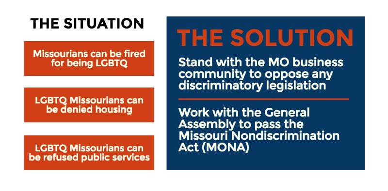 Fight Economic Discrimination Against LGBTQ Missourians